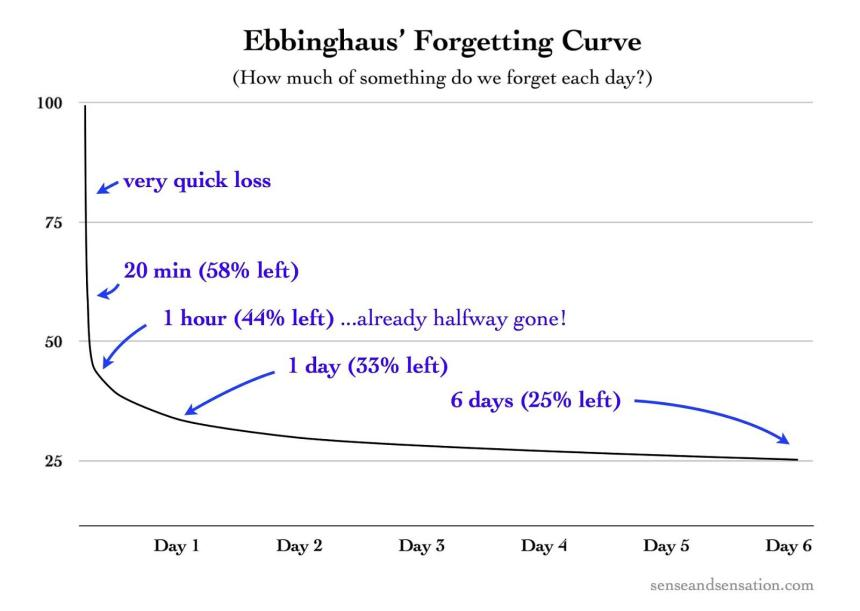 Ebbinghaus_s_Forgetting_Curve_(Figure_1)